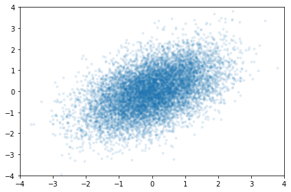 Gibbs Sampling in Python