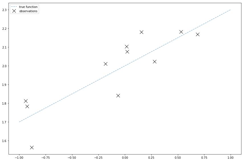 Bayesian linear regression with `pymc3`