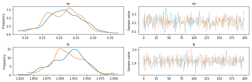 Bayesian linear regression with `pymc3`